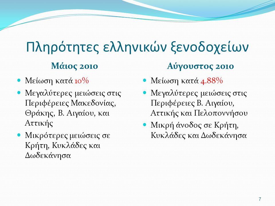 Πληρότητες ελληνικών ξενοδοχείων Μάιος 2010 Αύγουστος 2010 Μείωση κατά 10% Μεγαλύτερες μειώσεις στις Περιφέρειες Μακεδονίας, Θράκης, Β.
