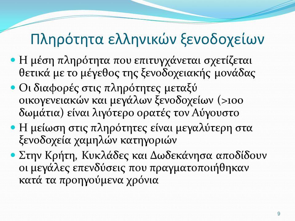 Πληρότητα ελληνικών ξενοδοχείων Η μέση πληρότητα που επιτυγχάνεται σχετίζεται θετικά με το μέγεθος της ξενοδοχειακής μονάδας Οι διαφορές στις πληρότητες μεταξύ οικογενειακών και μεγάλων ξενοδοχείων (>100 δωμάτια) είναι λιγότερο ορατές τον Αύγουστο Η μείωση στις πληρότητες είναι μεγαλύτερη στα ξενοδοχεία χαμηλών κατηγοριών Στην Κρήτη, Κυκλάδες και Δωδεκάνησα αποδίδουν οι μεγάλες επενδύσεις που πραγματοποιήθηκαν κατά τα προηγούμενα χρόνια 9