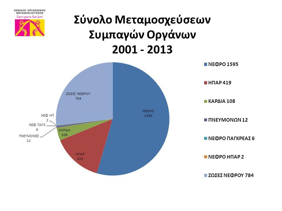 Σύνολο Μεταμοσχεύσεων Συμπαγών Οργάνων 2001 - 2013