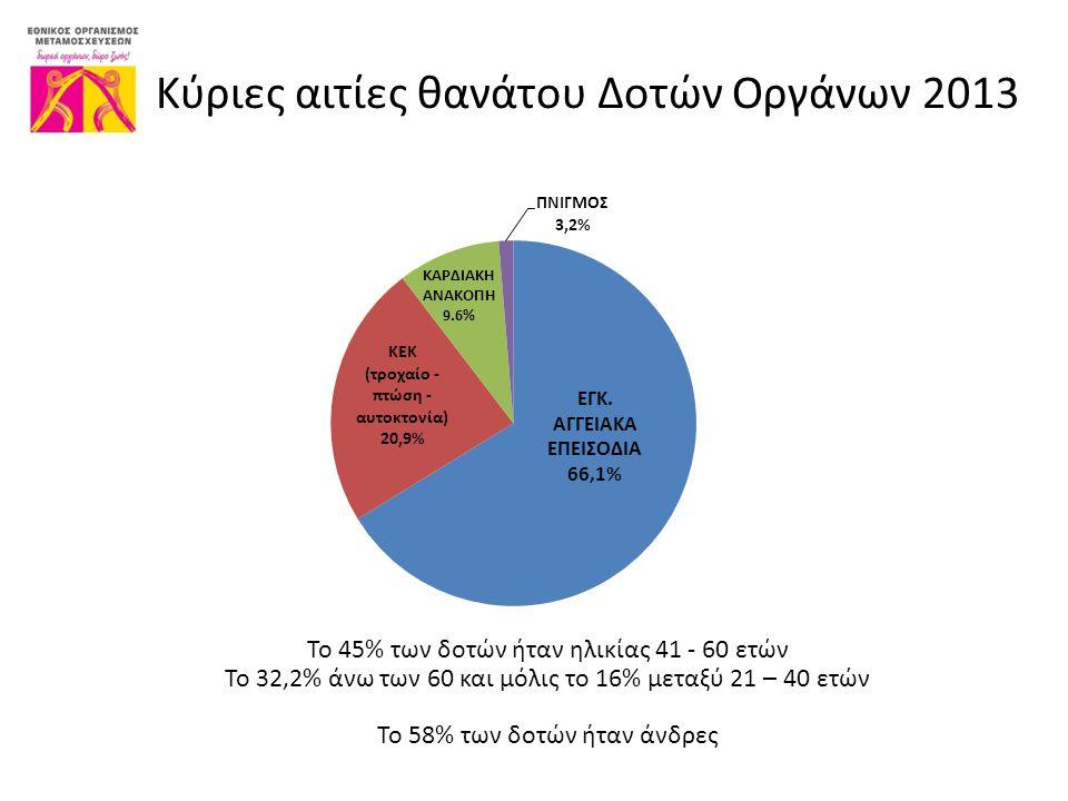 Κύριες αιτίες θανάτου Δοτών Οργάνων 2013 Το 45% των δοτών ήταν ηλικίας 41 - 60 ετών Το 32,2% άνω των 60 και μόλις το 16% μεταξύ 21 – 40 ετών Το 58% των δοτών ήταν άνδρες