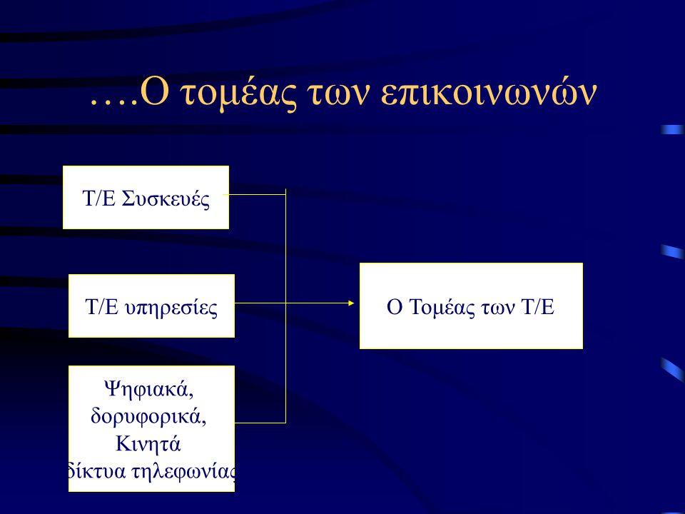2.1.4 Η διαμόρφωση της νέας τεχνολογικής βάσης Ο τομέας της πληροφορικής Προϊόντα Πληροφορικής Η/Υ, Περιφερειακά, αναλώσιμα, κλπ Εφαρμογές Πληροφορικής Επαγγελματικές, οικιακές, κλπ Τομέας Πληροφορικής