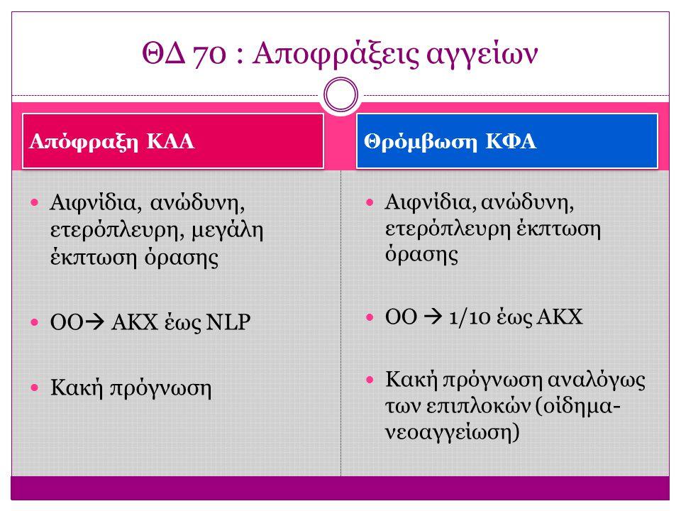 Απόφραξη ΚΑΑ Θρόμβωση ΚΦΑ Αιφνίδια, ανώδυνη, ετερόπλευρη, μεγάλη έκπτωση όρασης ΟΟ  ΑΚΧ έως ΝLP Κακή πρόγνωση Αιφνίδια, ανώδυνη, ετερόπλευρη έκπτωση όρασης OO  1/10 έως ΑΚΧ Κακή πρόγνωση αναλόγως των επιπλοκών (οίδημα- νεοαγγείωση) ΘΔ 70 : Αποφράξεις αγγείων