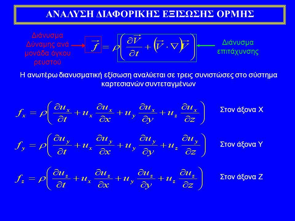 ΠΡΟΣΔΙΟΡΙΣΜΟΣ ΔΙΑΝΥΣΜΑΤΟΣ ΔΥΝΑΜΗΣ ΑΝΑ ΜΟΝΑΔΑ ΟΓΚΟΥ ΡΕΥΣΤΟΥ Το διάνυσμα της δύναμης ανά μονάδα όγκου αποτελείται από τρεις όρους: α) Δύναμη Βαρύτητας β) Δύναμη Πίεσης γ) Δύναμη Ιξώδους Δύναμη Βαρύτητας Υ Ζ χ Όπου, g x, g y, g z είναι οι συνιστώσες της επιτάχυνσης της βαρύτητας στους τρεις άξονες Χ, Υ, Ζ του καρτεσιανού συστήματος συντεταγμένων Διαφορικός όγκος ελέγχου