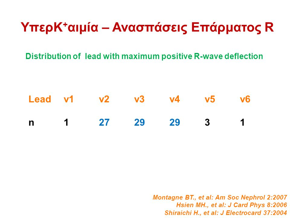 ΥπερΚ + αιμία – Ανασπάσεις Επάρματος R Leadv1v2v3v4v5v6 n12729 31 Distribution of lead with maximum positive R-wave deflection Montagne BT., et al: Am Soc Nephrol 2:2007 Hsien MH., et al: J Card Phys 8:2006 Shiraichi H., et al: J Electrocard 37:2004