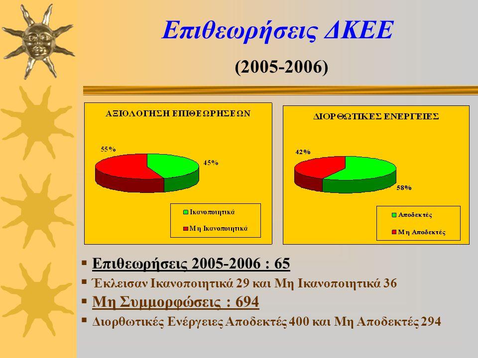 Επιθεωρήσεις ΔΚΕΕ (2005-2006)  Επιθεωρήσεις 2005-2006 : 65  Έκλεισαν Ικανοποιητικά 29 και Μη Ικανοποιητικά 36  Μη Συμμορφώσεις : 694  Διορθωτικές Ενέργειες Αποδεκτές 400 και Μη Αποδεκτές 294