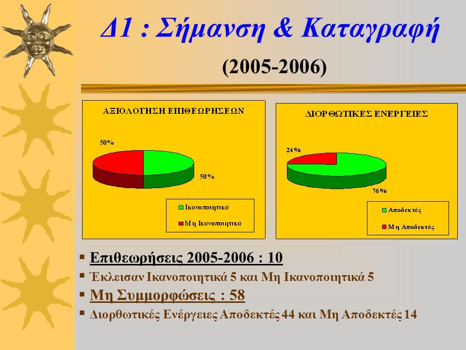 Δ1 : Σήμανση & Καταγραφή (2005-2006)  Επιθεωρήσεις 2005-2006 : 10  Έκλεισαν Ικανοποιητικά 5 και Μη Ικανοποιητικά 5  Μη Συμμορφώσεις : 58  Διορθωτικές Ενέργειες Αποδεκτές 44 και Μη Αποδεκτές 14