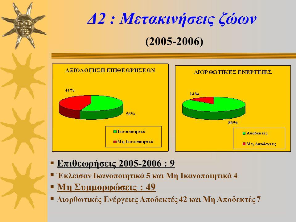 Δ2 : Μετακινήσεις ζώων (2005-2006)  Επιθεωρήσεις 2005-2006 : 9  Έκλεισαν Ικανοποιητικά 5 και Μη Ικανοποιητικά 4  Μη Συμμορφώσεις : 49  Διορθωτικές Ενέργειες Αποδεκτές 42 και Μη Αποδεκτές 7