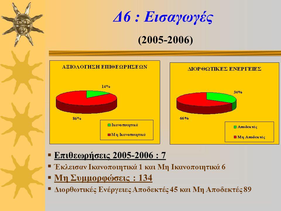 Δ6 : Εισαγωγές (2005-2006)  Επιθεωρήσεις 2005-2006 : 7  Έκλεισαν Ικανοποιητικά 1 και Μη Ικανοποιητικά 6  Μη Συμμορφώσεις : 134  Διορθωτικές Ενέργειες Αποδεκτές 45 και Μη Αποδεκτές 89