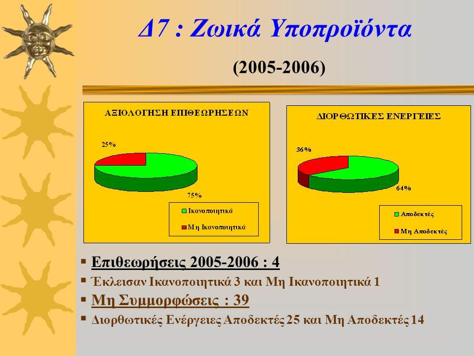 Δ7 : Ζωικά Υποπροϊόντα (2005-2006)  Επιθεωρήσεις 2005-2006 : 4  Έκλεισαν Ικανοποιητικά 3 και Μη Ικανοποιητικά 1  Μη Συμμορφώσεις : 39  Διορθωτικές Ενέργειες Αποδεκτές 25 και Μη Αποδεκτές 14