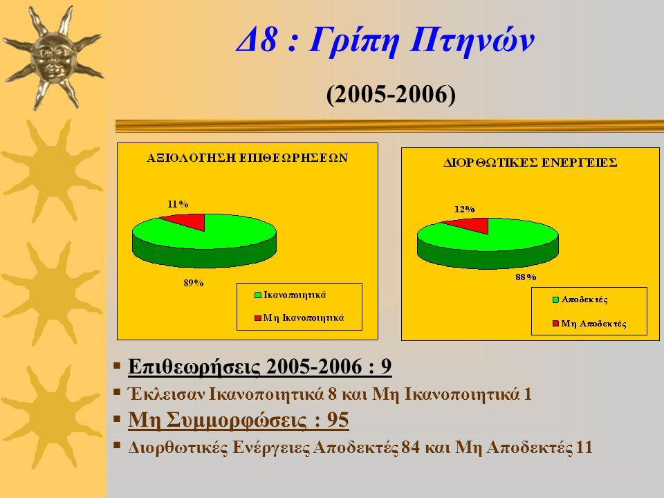 Δ8 : Γρίπη Πτηνών (2005-2006)  Επιθεωρήσεις 2005-2006 : 9  Έκλεισαν Ικανοποιητικά 8 και Μη Ικανοποιητικά 1  Μη Συμμορφώσεις : 95  Διορθωτικές Ενέργειες Αποδεκτές 84 και Μη Αποδεκτές 11
