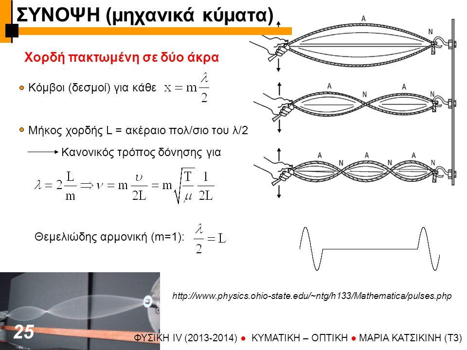 ΦΥΣΙΚΗ IV (2013-2014) ● KYMATIKH – OΠTIKH ● ΜΑΡΙΑ ΚΑΤΣΙΚΙΝΗ (T3) 2525 Χορδή πακτωμένη σε δύο άκρα Κόμβοι (δεσμοί) για κάθε Μήκος χορδής L = ακέραιο πο
