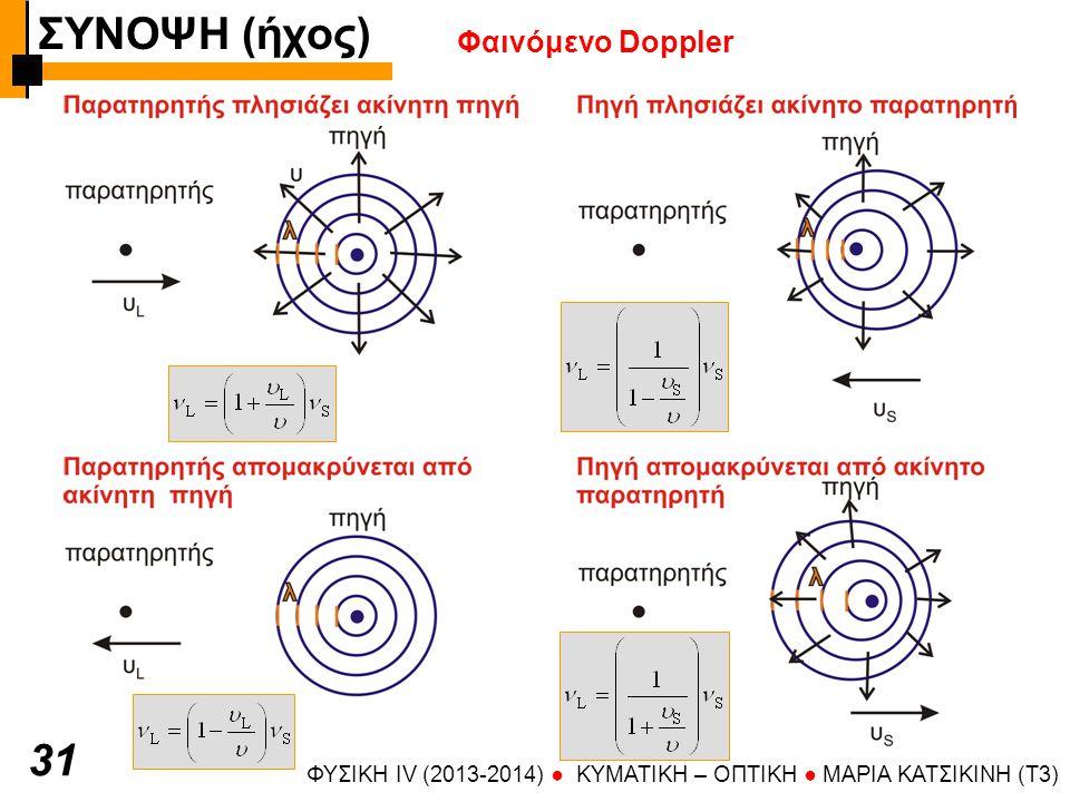 ΦΥΣΙΚΗ IV (2013-2014) ● KYMATIKH – OΠTIKH ● ΜΑΡΙΑ ΚΑΤΣΙΚΙΝΗ (T3) 3131 Φαινόμενο Doppler ΣΥΝΟΨΗ (ήχος)