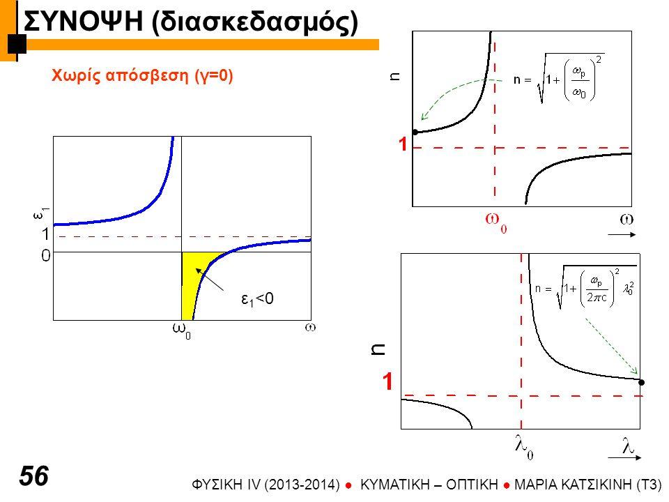 ΦΥΣΙΚΗ IV (2013-2014) ● KYMATIKH – OΠTIKH ● ΜΑΡΙΑ ΚΑΤΣΙΚΙΝΗ (T3) 56 Χωρίς απόσβεση (γ=0) ε 1 <0 ΣΥΝΟΨΗ (διασκεδασμός)