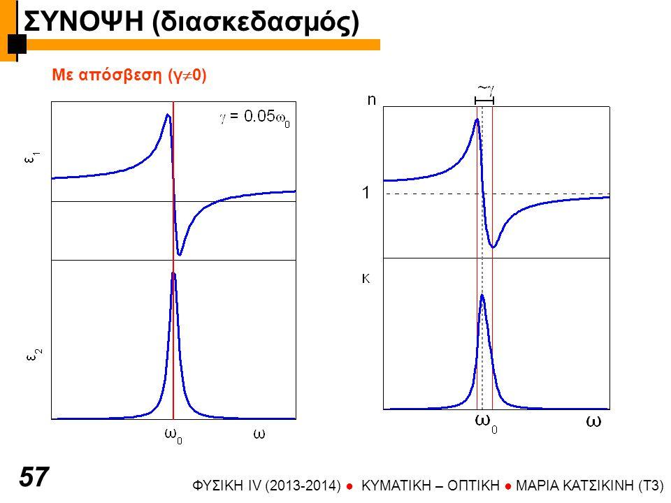 ΦΥΣΙΚΗ IV (2013-2014) ● KYMATIKH – OΠTIKH ● ΜΑΡΙΑ ΚΑΤΣΙΚΙΝΗ (T3) 57 Με απόσβεση (γ  0) ΣΥΝΟΨΗ (διασκεδασμός)
