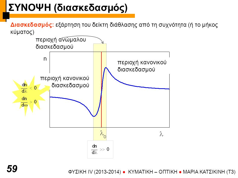 ΦΥΣΙΚΗ IV (2013-2014) ● KYMATIKH – OΠTIKH ● ΜΑΡΙΑ ΚΑΤΣΙΚΙΝΗ (T3) 59 Διασκεδασμός: εξάρτηση του δείκτη διάθλασης από τη συχνότητα (ή το μήκος κύματος)