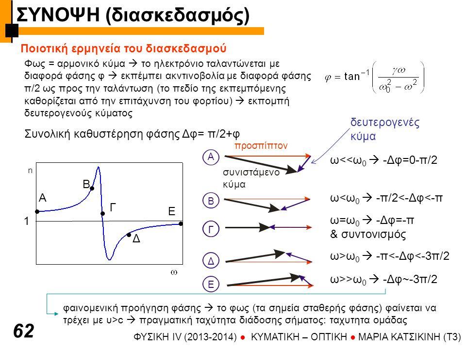 Α Β Γ Δ Ε 1 ΦΥΣΙΚΗ IV (2013-2014) ● KYMATIKH – OΠTIKH ● ΜΑΡΙΑ ΚΑΤΣΙΚΙΝΗ (T3) 62 Ποιοτική ερμηνεία του διασκεδασμού Φως = αρμονικό κύμα  το ηλεκτρόνιο ταλαντώνεται με διαφορά φάσης φ  εκπέμπει ακντινοβολία με διαφορά φάσης π/2 ως προς την ταλάντωση (το πεδίο της εκπεμπόμενης καθορίζεται από την επιτάχυνση του φορτίου)  εκπομπή δευτερογενούς κύματος Συνολική καθυστέρηση φάσης Δφ= π/2+φ A προσπίπτον συνιστάμενο κύμα Β ΓΓ Δ Ε ω<<ω 0  -Δφ=0-π/2 ω<ω 0  -π/2<-Δφ<-π ω=ω 0  -Δφ=-π & συντονισμός ω>ω 0  -π<-Δφ<-3π/2 ω>>ω 0  -Δφ~-3π/2 φαινομενική προήγηση φάσης  το φως (τα σημεία σταθερής φάσης) φαίνεται να τρέχει με υ>c  πραγματική ταχύτητα διάδοσης σήματος: ταχυτητα ομάδας δευτερογενές κύμα ΣΥΝΟΨΗ (διασκεδασμός)