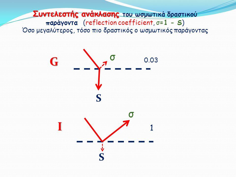 σ S I Συντελεστής ανάκλασης Συντελεστής ανάκλασης του ωσμωτικά δραστικού παράγοντα (reflection coefficient, σ=1 - S) Όσο μεγαλύτερος, τόσο πιο δραστικ