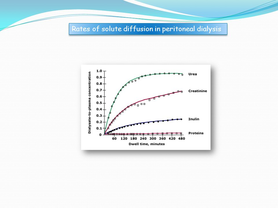 Rates of solute diffusion in peritoneal dialysis