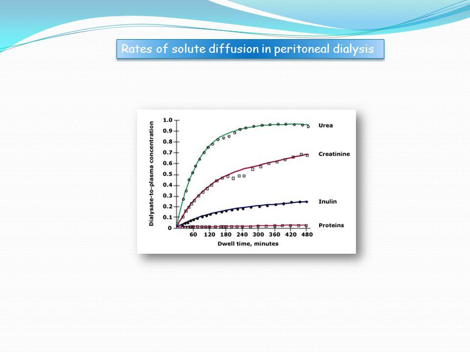 Συντελεστής επιφάνειας μεταφοράς μάζας (Mass Transfer Area Coefficient, MTAC) Είναι μέγεθος ανάλογο με τον συντελεστή επιφάνειας της μεμβράνης αιμοκάθαρσης [ΚοΑ] και μετράει την συνδυασμένη επίδραση 3 παραγόντων (δραστική επιφάνεια -περιτοναϊκή αντίσταση-μοριακό βάρος) στη διάχυση μιας ουσίας κατά την Π.Κ.