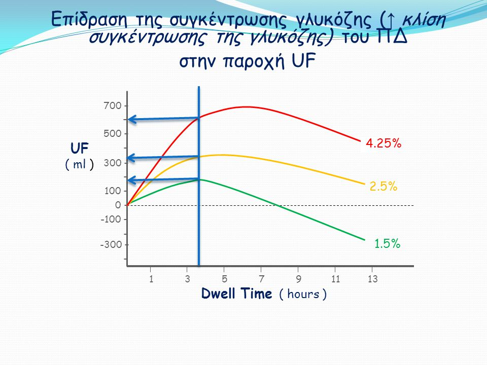 Επίδραση της συγκέντρωσης γλυκόζης ( ↑ κλίση συγκέντρωσης της γλυκόζης) του ΠΔ στην παροχή UF 11 33 55 77  11 99  13 - 100 - - - - - 0 - -