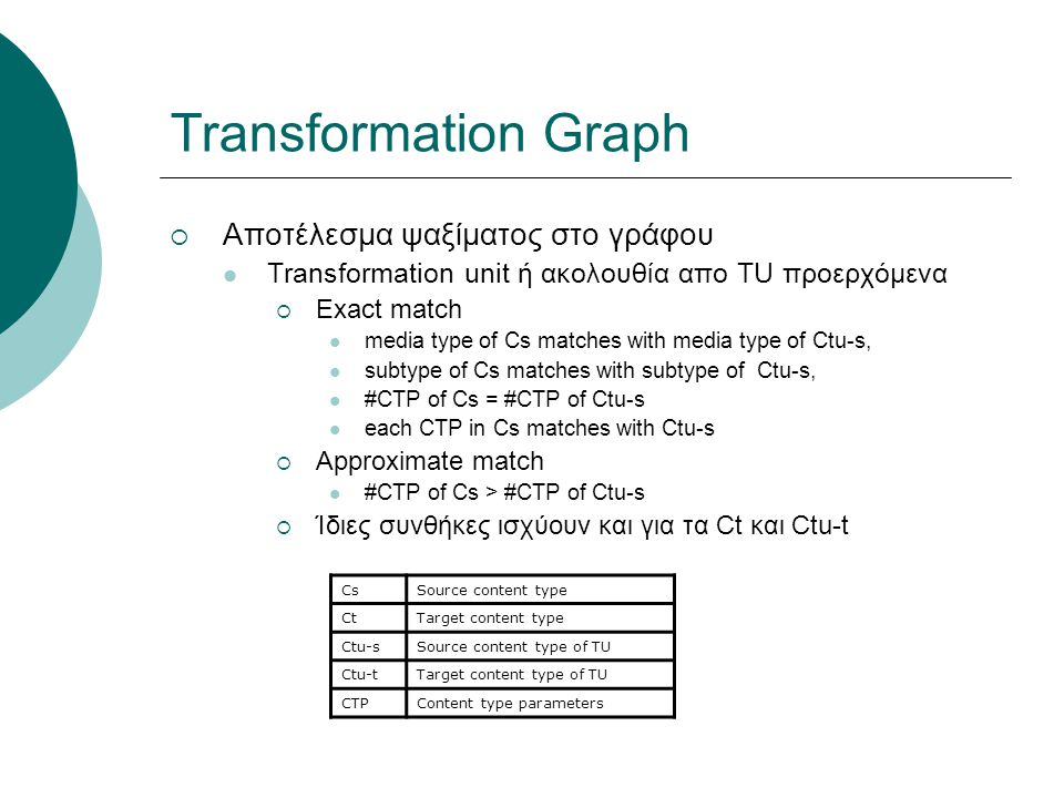 Transformation Graph  Αποτέλεσμα ψαξίματος στο γράφου Transformation unit ή ακολουθία απο TU προερχόμενα  Exact match media type of Cs matches with media type of Ctu-s, subtype of Cs matches with subtype of Ctu-s, #CTP of Cs = #CTP of Ctu-s each CTP in Cs matches with Ctu-s  Approximate match #CTP of Cs > #CTP of Ctu-s  Ίδιες συνθήκες ισχύουν και για τα Ct και Ctu-t CsSource content type CtTarget content type Ctu-sSource content type of TU Ctu-tTarget content type of TU CTPContent type parameters