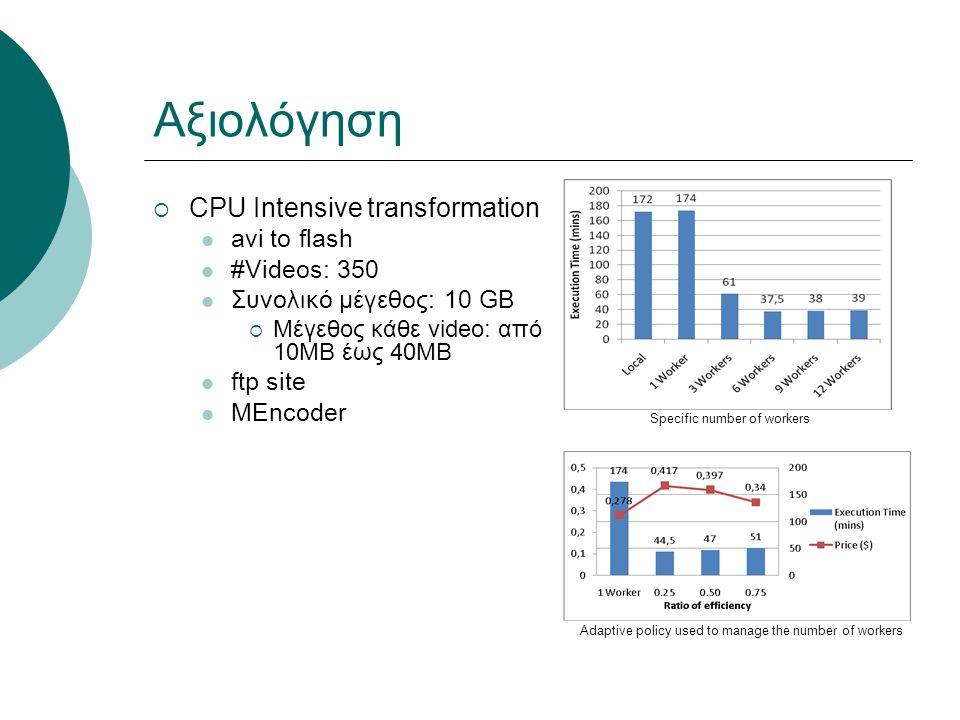 Αξιολόγηση  CPU Intensive transformation avi to flash #Videos: 350 Συνολικό μέγεθος: 10 GB  Μέγεθος κάθε video: από 10MB έως 40MB ftp site MEncoder