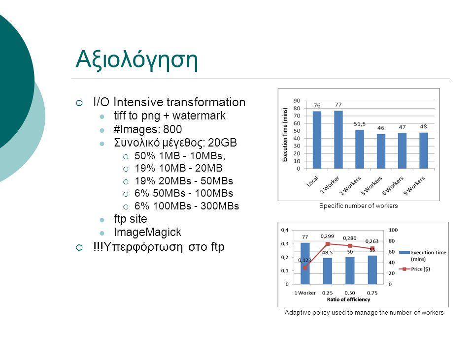 Αξιολόγηση  I/O Intensive transformation tiff to png + watermark #Images: 800 Συνολικό μέγεθος: 20GB  50% 1MB - 10MBs,  19% 10MB - 20MB  19% 20MBs