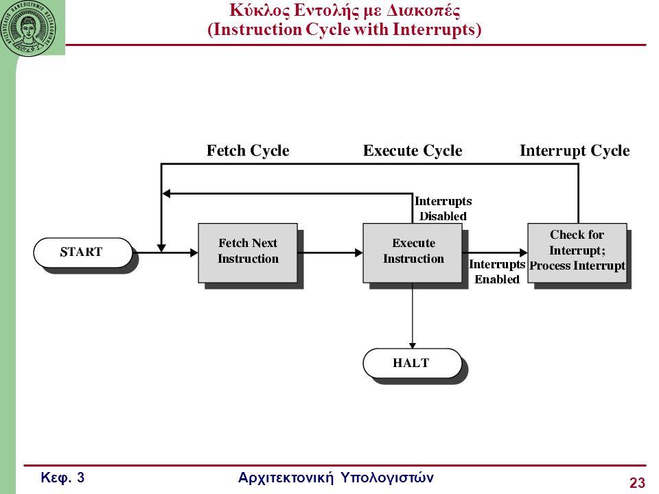 Κεφ. 3 Αρχιτεκτονική Υπολογιστών 23 Κύκλος Εντολής με Διακοπές (Instruction Cycle with Interrupts)