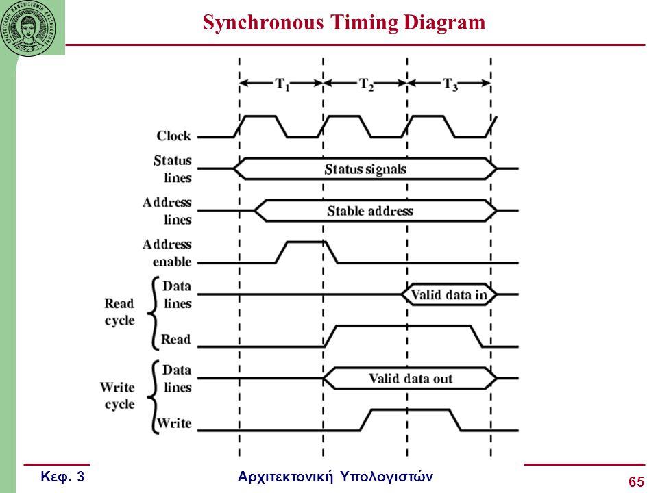 Κεφ. 3 Αρχιτεκτονική Υπολογιστών 65 Synchronous Timing Diagram