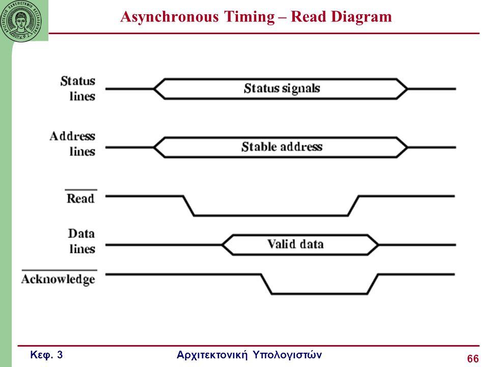 Κεφ. 3 Αρχιτεκτονική Υπολογιστών 66 Asynchronous Timing – Read Diagram