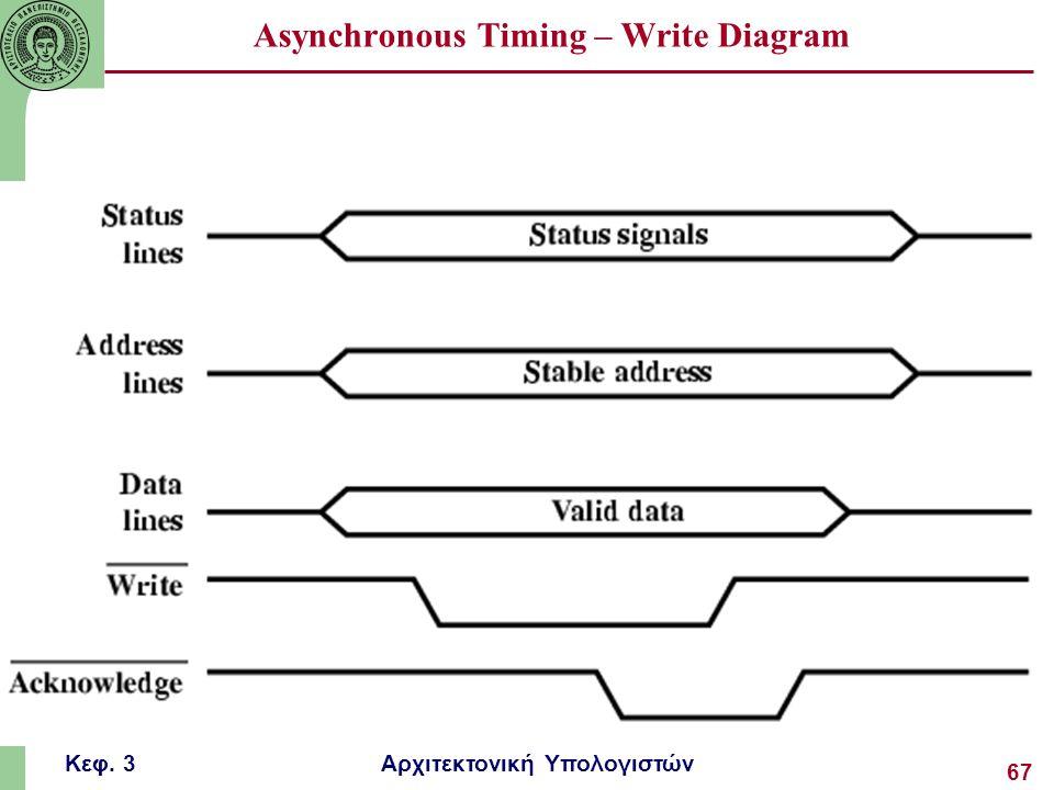 Κεφ. 3 Αρχιτεκτονική Υπολογιστών 67 Asynchronous Timing – Write Diagram