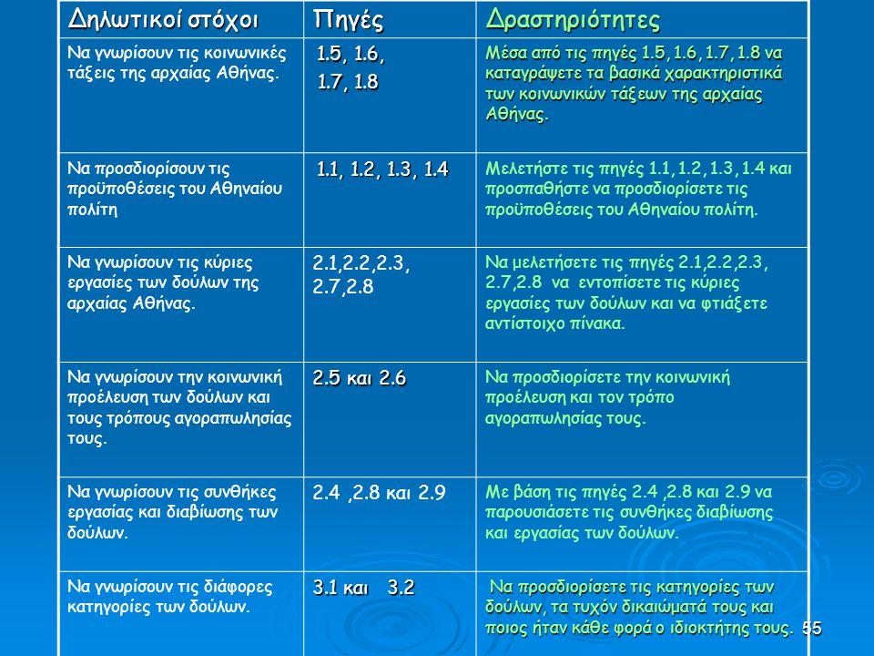 55 Δηλωτικοί στόχοι ΠηγέςΔραστηριότητες Να γνωρίσουν τις κοινωνικές τάξεις της αρχαίας Αθήνας.