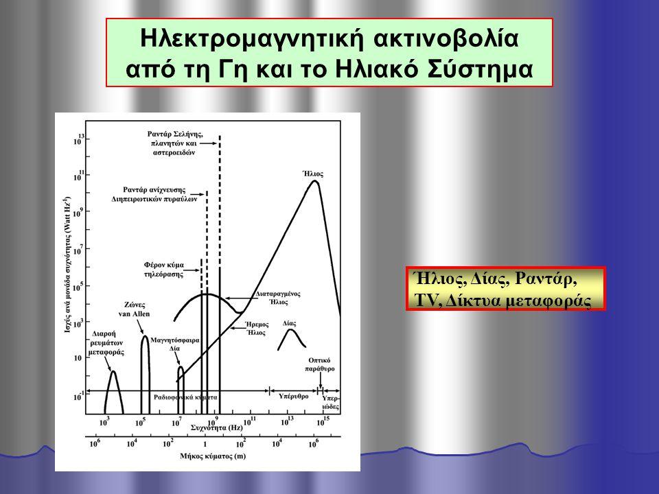 Ήλιος, Δίας, Ραντάρ, TV, Δίκτυα μεταφοράς Ηλεκτρομαγνητική ακτινοβολία από τη Γη και το Ηλιακό Σύστημα