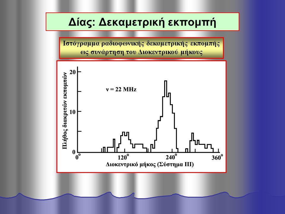 Δίας: Δεκαμετρική εκπομπή Ιστόγραμμα ραδιοφωνικής δεκαμετρικής εκπομπής ως συνάρτηση του Διοκεντρικού μήκους