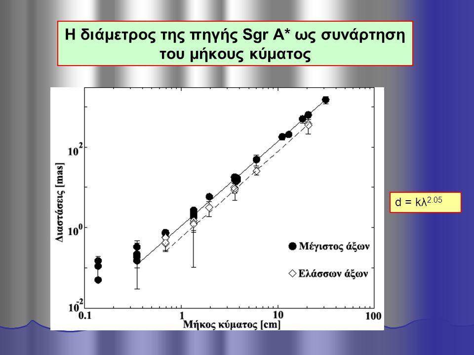 Η διάμετρος της πηγής Sgr A* ως συνάρτηση του μήκους κύματος d = kλ 2.05