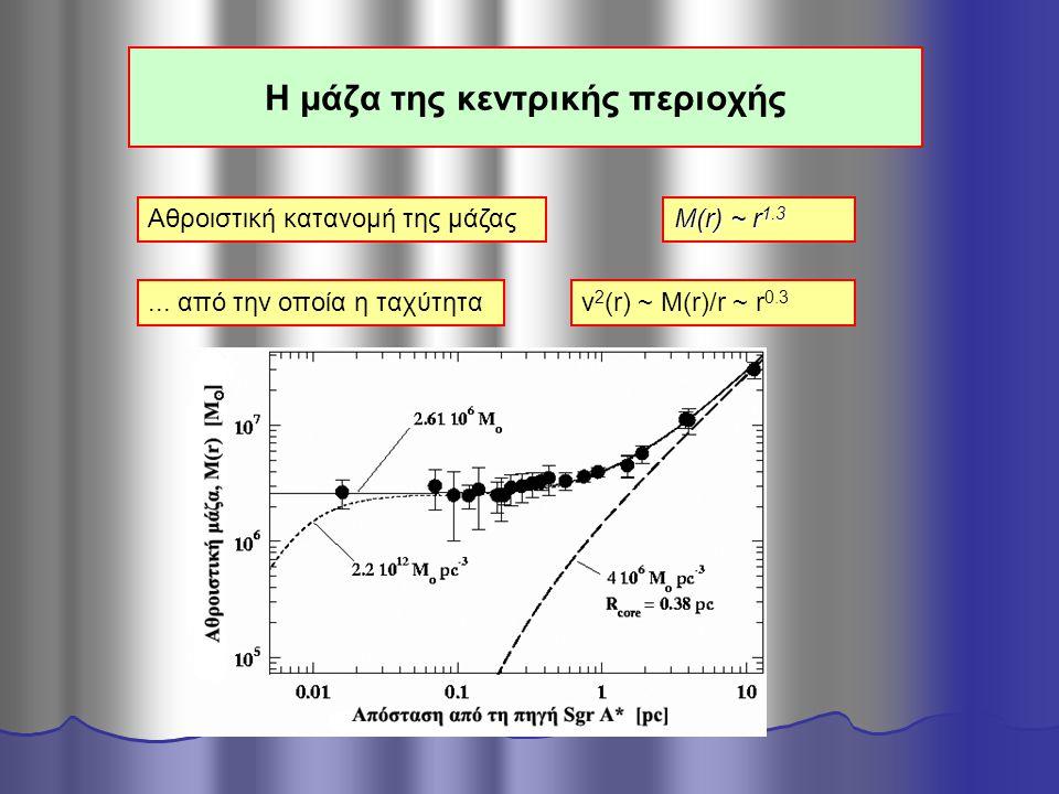 Η μάζα της κεντρικής περιοχής Αθροιστική κατανομή της μάζας Μ(r) ~ r 1.3... από την οποία η ταχύτηταv 2 (r) ~ M(r)/r ~ r 0.3