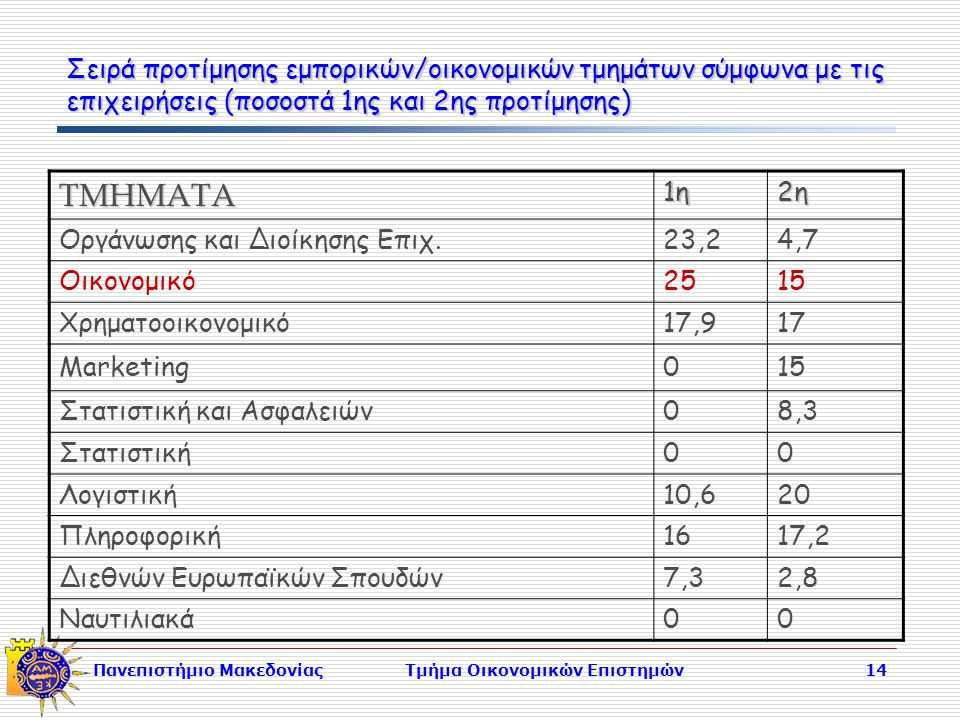 Πανεπιστήμιο ΜακεδονίαςΤμήμα Οικονομικών Επιστημών14 Σειρά προτίμησης εμπορικών/οικονομικών τμημάτων σύμφωνα με τις επιχειρήσεις (ποσοστά 1ης και 2ης προτίμησης) ΤΜΗΜΑΤΑ 1η2η Οργάνωσης και Διοίκησης Επιχ.23,24,7 Οικονομικό2515 Χρηματοοικονομικό17,917 Marketing015 Στατιστική και Ασφαλειών08,3 Στατιστική00 Λογιστική10,620 Πληροφορική161617,2 Διεθνών Ευρωπαϊκών Σπουδών7,32,8 Ναυτιλιακά 00