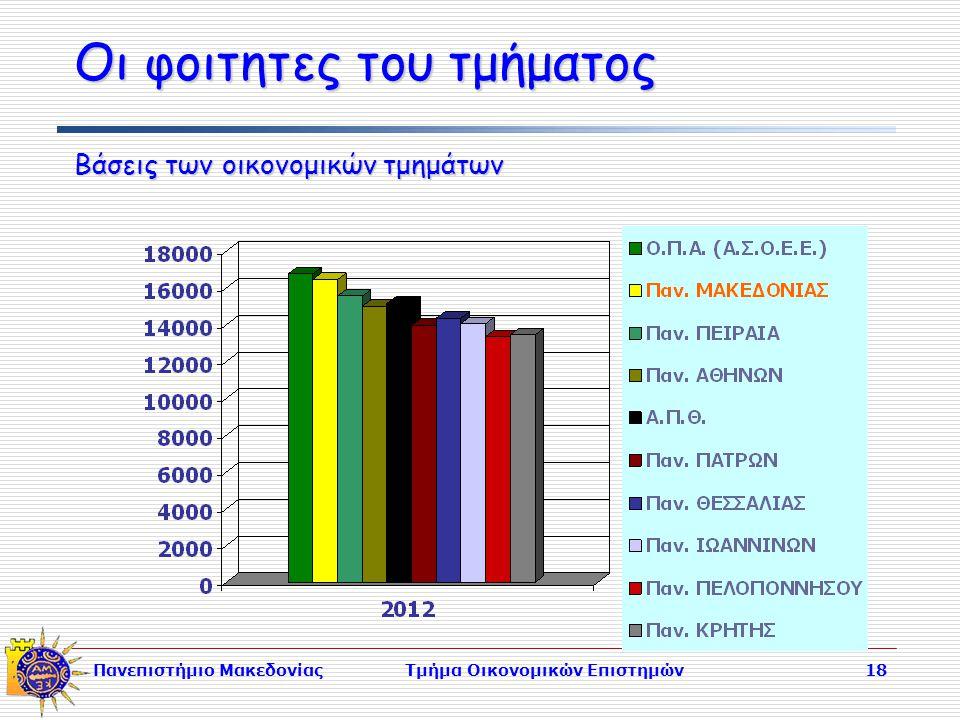 Πανεπιστήμιο ΜακεδονίαςΤμήμα Οικονομικών Επιστημών18 Οι φοιτητες του τμήματος Βάσεις των οικονομικών τμημάτων