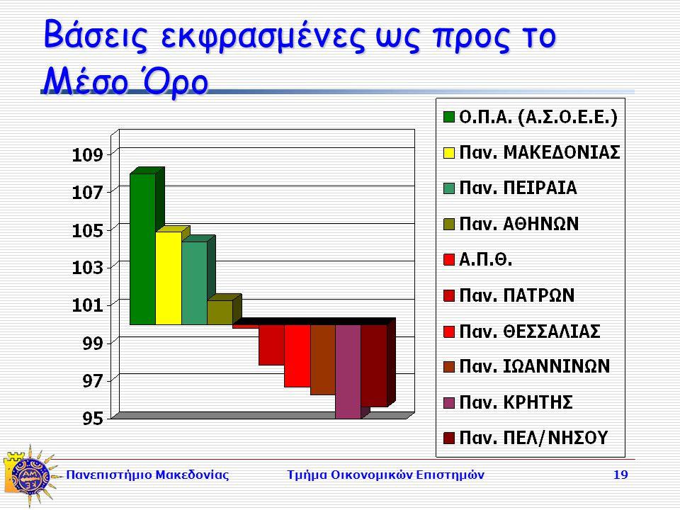 Πανεπιστήμιο ΜακεδονίαςΤμήμα Οικονομικών Επιστημών19 Βάσεις εκφρασμένες ως προς το Μέσο Όρο