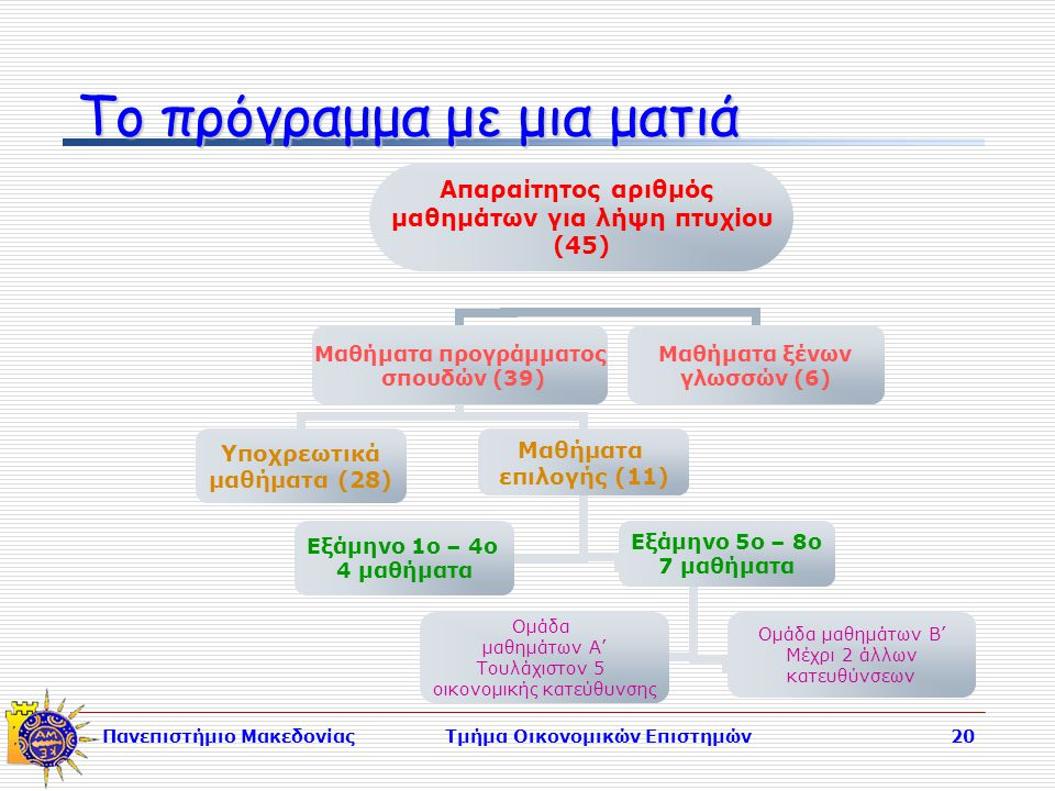 Πανεπιστήμιο ΜακεδονίαςΤμήμα Οικονομικών Επιστημών20 Το πρόγραμμα με μια ματιά Απαραίτητος αριθμός μαθημάτων για λήψη πτυχίου (45) Μαθήματα προγράμματος σπουδών (39) Υποχρεωτικά μαθήματα (28) Μαθήματα επιλογής (11) Εξάμηνο 5ο – 8ο 7 μαθήματα Ομάδα μαθημάτων Α' Τουλάχιστον 5 οικονομικής κατεύθυνσης Ομάδα μαθημάτων Β' Μέχρι 2 άλλων κατευθύνσεων Εξάμηνο 1ο – 4ο 4 μαθήματα Μαθήματα ξένων γλωσσών (6)