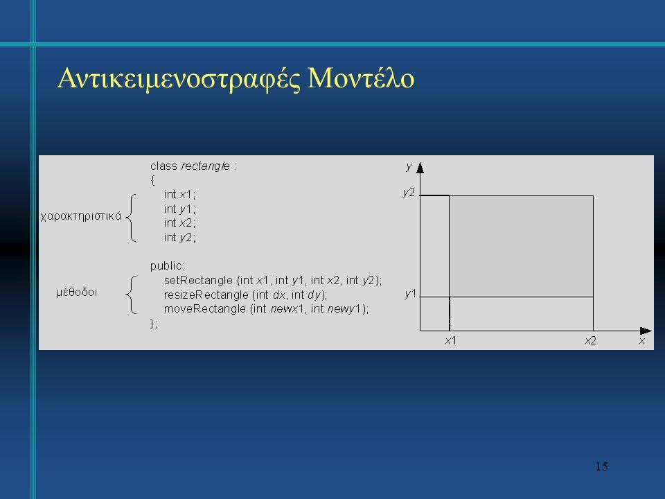 16 Αντικειμενοστραφές Μοντέλο Για τον ορισμό ενός σχήματος βάσης δεδομένων απαιτούνται συνήθως πολλές κλάσεις αντικειμένων.