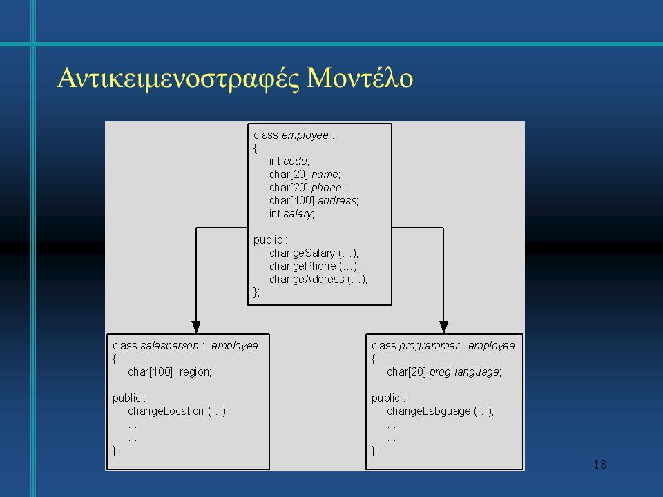 19 Αντικειμενοστραφές Μοντέλο Με τη χρήση της κληρονομικότητας μπορούμε να κατασκευάσουμε μία ιεραρχία εξειδίκευσης (specialization hierarchy) η οποία συνδέει τις κλάσεις ως προς την κληρονομικότητα.