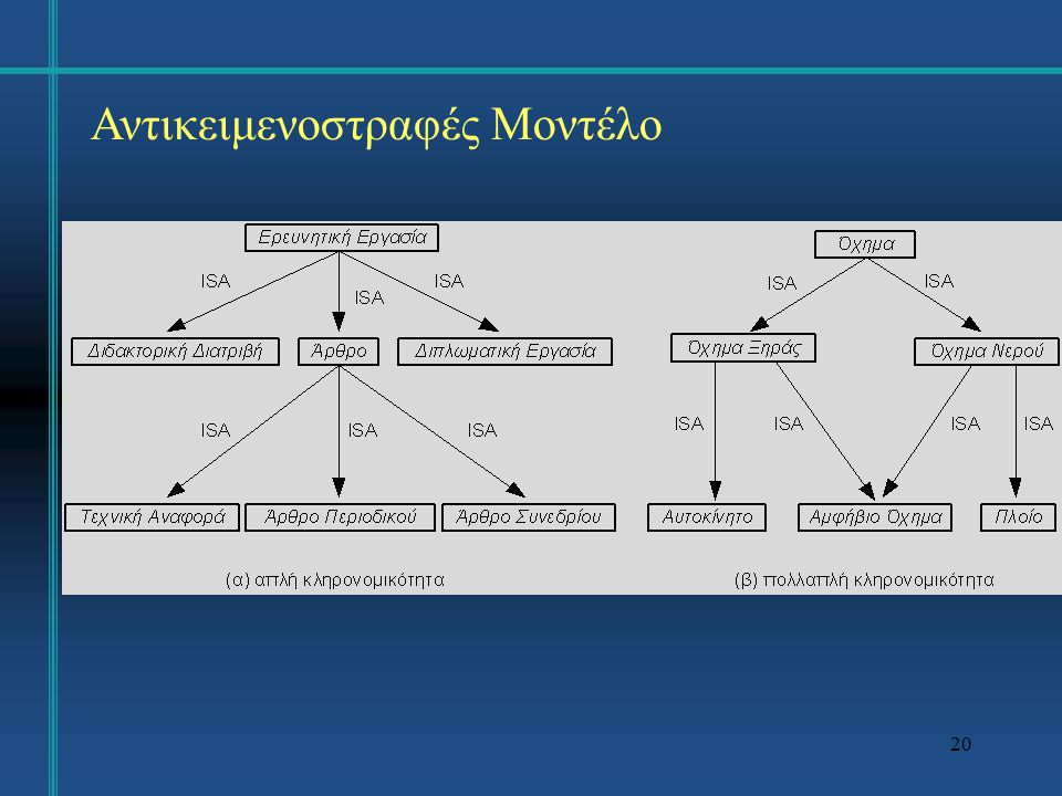 21 Αντικειμενοστραφές Μοντέλο Ένας άλλος τύπος ιεραρχικής δομής που χρησιμοποιείται συχνά για την αναπαράσταση του πραγματικού κόσμου είναιη ιεραρχία συμπερίληψης (containment hierarchy), η οποία ορίζει ότι ένα αντικείμενο αποτελεί τμήμα ενός άλλου αντικειμένου.