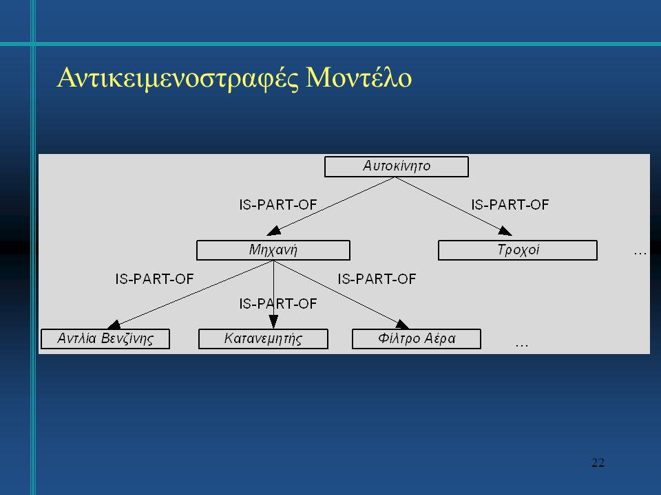 23 Αντικειμενοστραφές ΣΔΒΔ Ένα αντικειμενοστραφές ΣΔΒΔ (OODMBS) είναι ένα ΣΔΒΔ που χρησιμοποιεί ως βάση το αντικειμενοστραφές μοντέλο δεδομένων.
