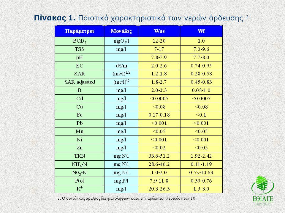 Πίνακας 1. Ποιοτικά χαρακτηριστικά των νερών άρδευσης 1 1. Ο συνολικός αριθμός δειγματοληψιών κατά την αρδευτική περίοδο ήταν 10