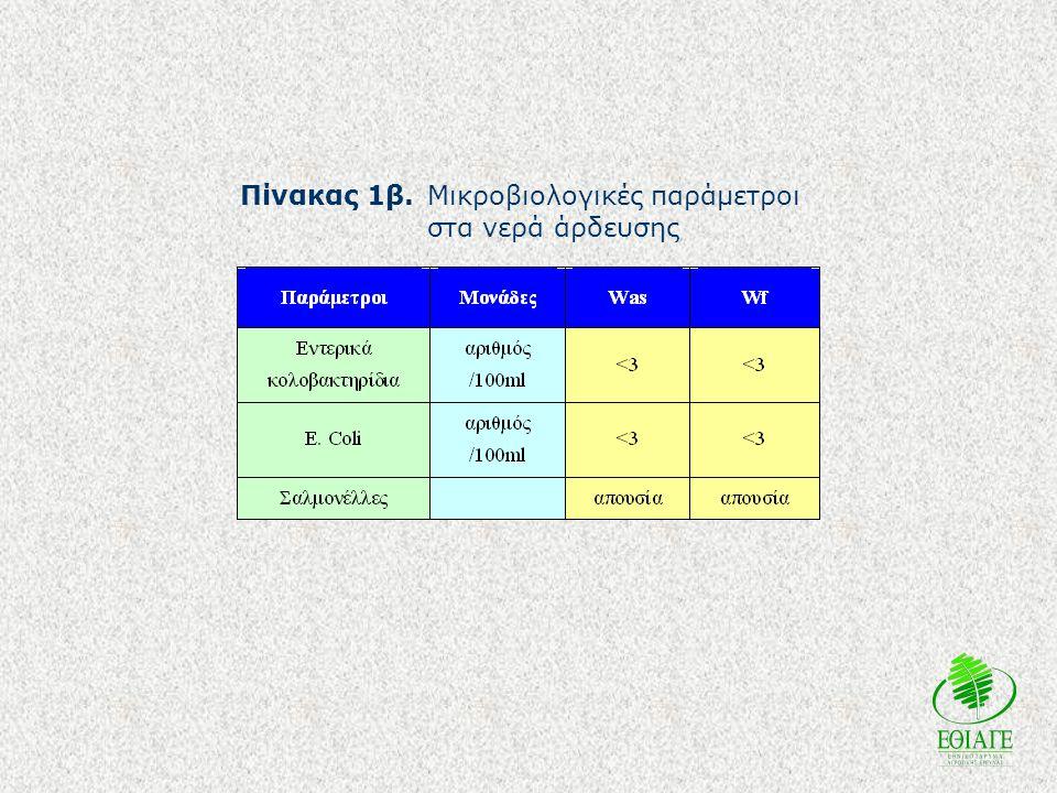 Πίνακας 1β.Μικροβιολογικές παράμετροι στα νερά άρδευσης