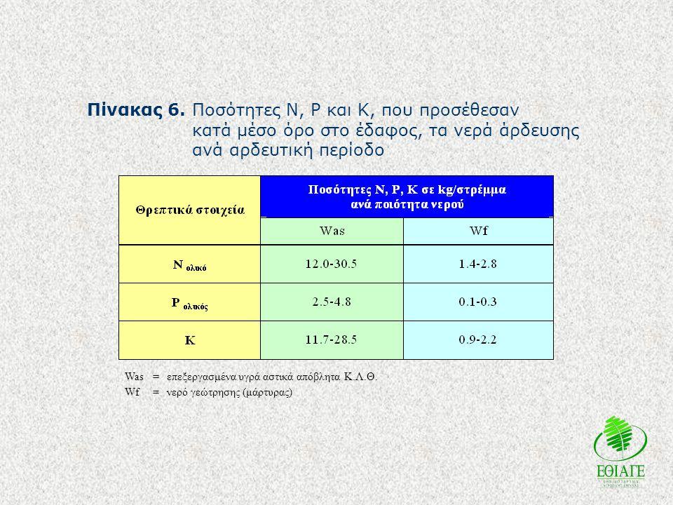 Πίνακας 6.Ποσότητες N, P και K, που προσέθεσαν κατά μέσο όρο στο έδαφος, τα νερά άρδευσης ανά αρδευτική περίοδο Was=επεξεργασμένα υγρά αστικά απόβλητα Κ.Λ.Θ.