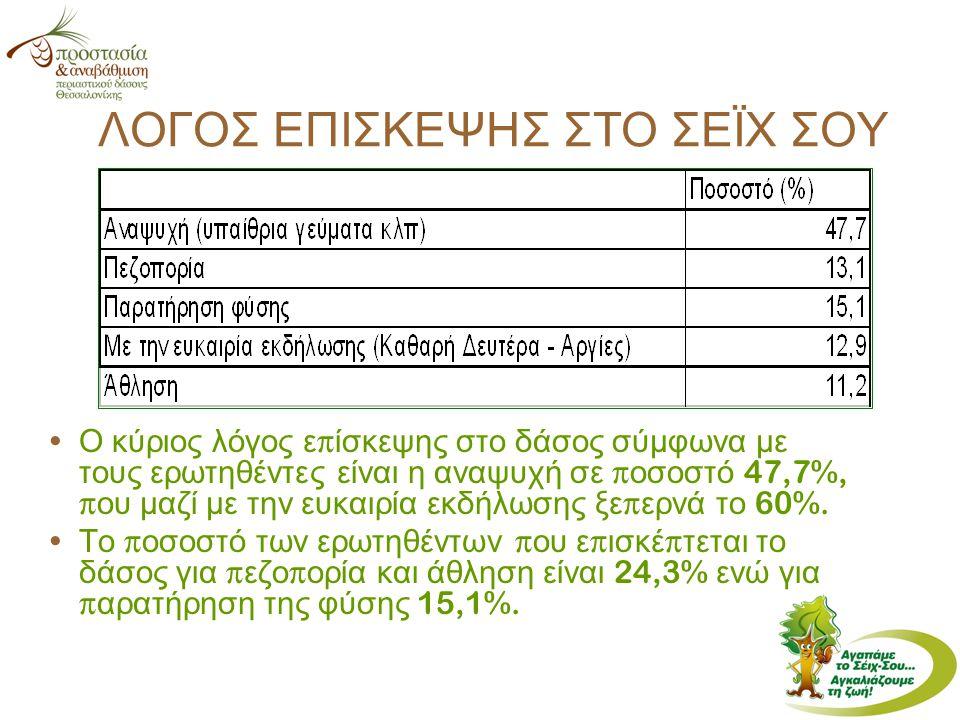 Ο κύριος λόγος ε π ίσκεψης στο δάσος σύμφωνα με τους ερωτηθέντες είναι η αναψυχή σε π οσοστό 47,7%, π ου μαζί με την ευκαιρία εκδήλωσης ξε π ερνά το 60%.
