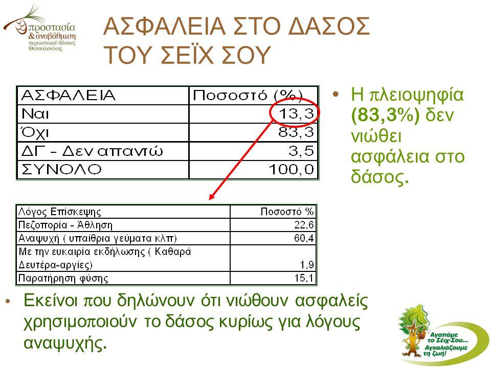 ΑΣΦΑΛΕΙΑ ΣΤΟ ΔΑΣΟΣ ΤΟΥ ΣΕΪΧ ΣΟΥ Η π λειοψηφία (83,3%) δεν νιώθει ασφάλεια στο δάσος.