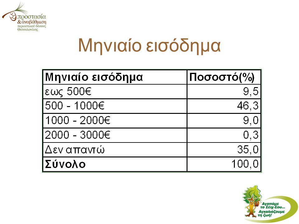 Μηνιαίο εισόδημα